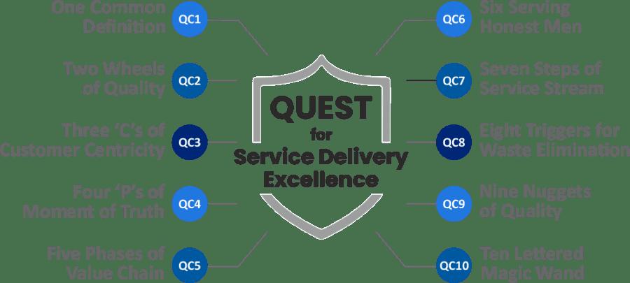 QC11 Infographic
