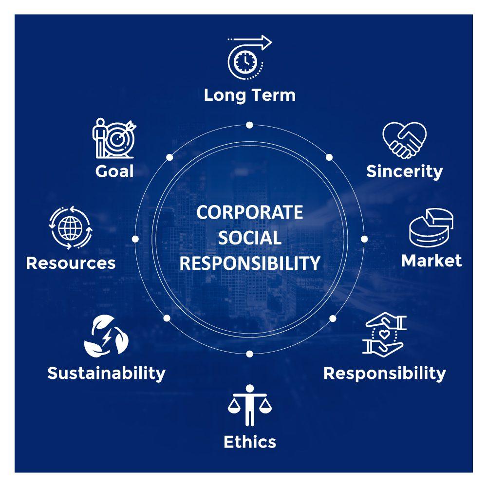 should-businesses-care-csr